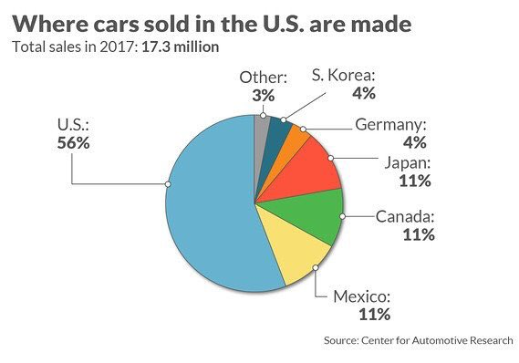 Cars in US - made in US versus imported