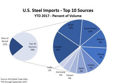 steel imports