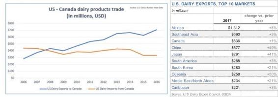 tariff - Canada dairy 2+3