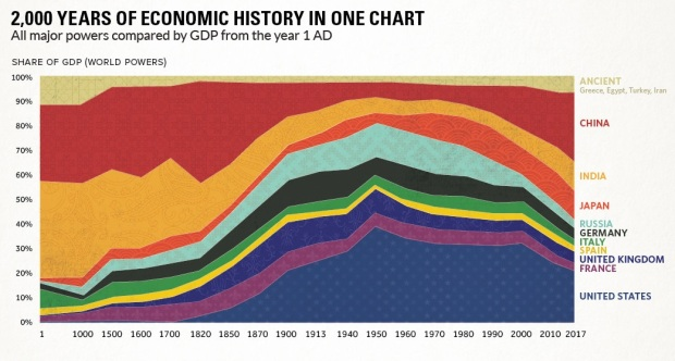 GDP History 2000 years