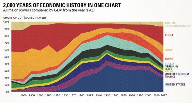 GDP History 2000 years