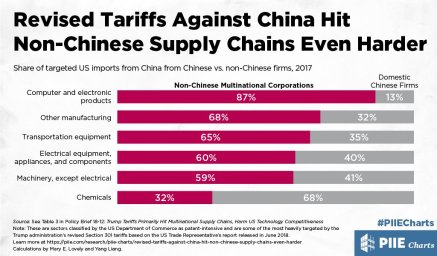 Tariff - On Chinese Goods Affect MNCs
