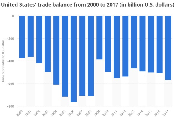 Trade Deficit Annual 2000-2017