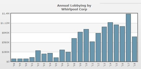 Whirlpool Lobbying