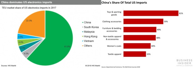 tariffs - China's Share 1+2