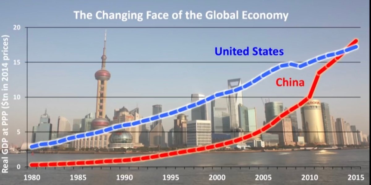 What is PPP GDP? Or, Why China's Economy is Larger than the US Economy