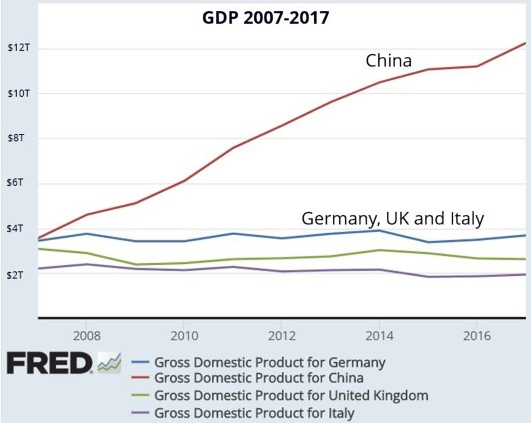 gdp china v. europe.v1