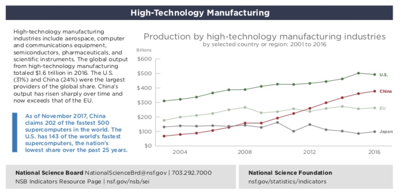 hi-tech manufacturing