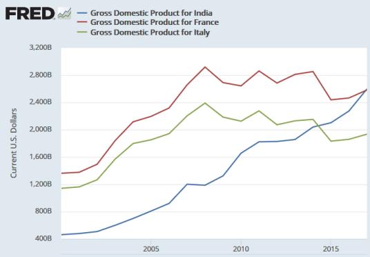 India GDP v. France, Italy