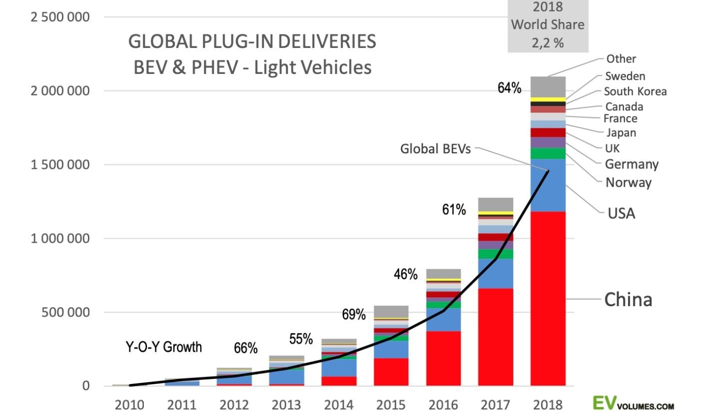 EV electric cars - China