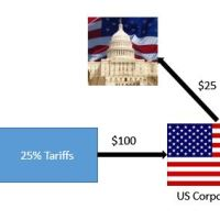 Tariffs For Dummies