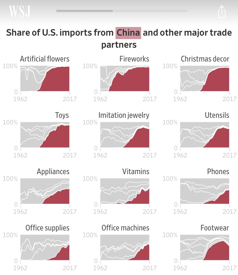 Imports into US -- Share of China