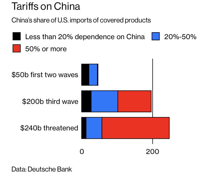 tariff China's share of imported goods