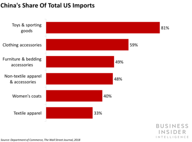 tariffs - China's Share of US imports 1