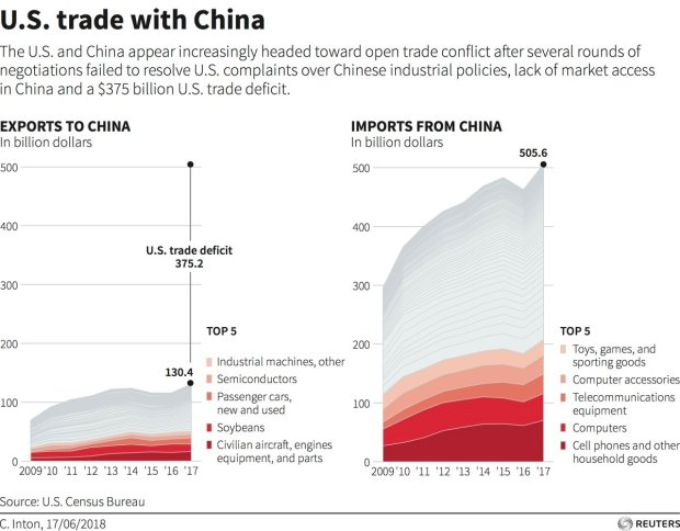 US-China Imports Exports Details