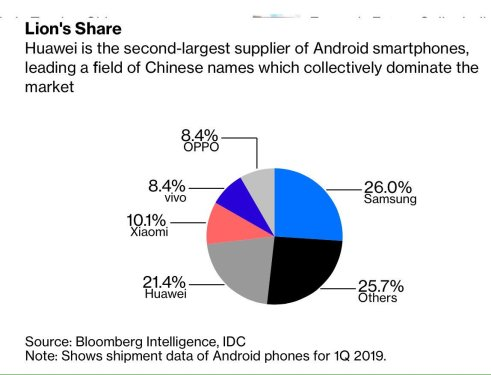 Huawei Android share