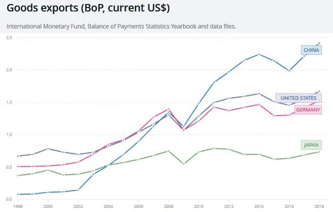 Exports historical 1a
