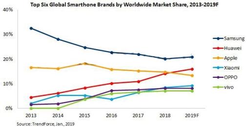Huawei smartphone trend 2