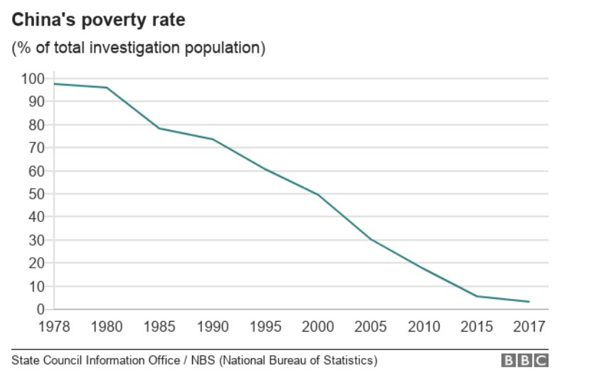 0 Poverty Rate