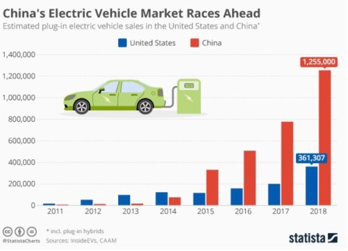 EV market Sales up to 2018