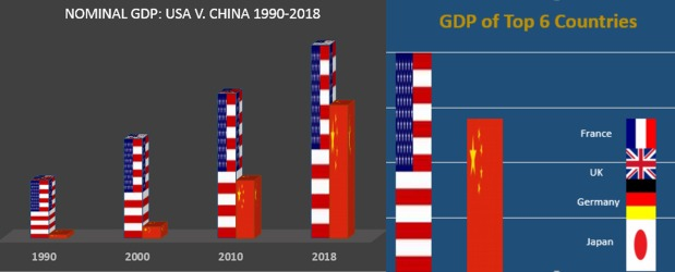 GDP super chart