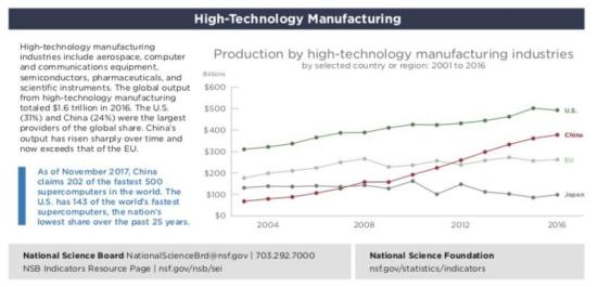 Manufacturing HI-TECH -- data from NSF - 2.gov
