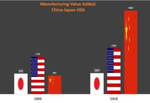 Manufacturing Value Added 2 - China, Japan, US