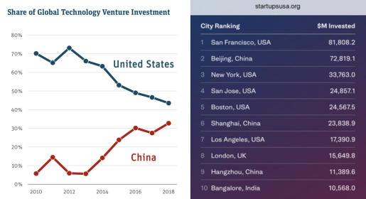 VC Rise of China