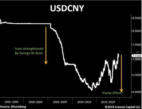 Yuan -- trade war
