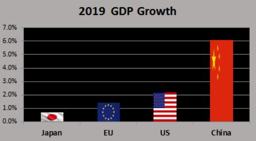 2019 GDP growth