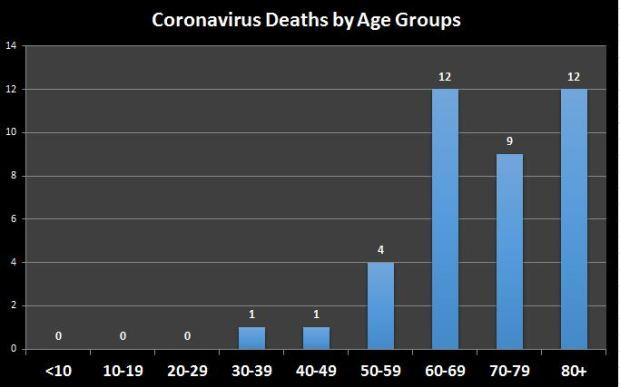 Coronavirus deaths by age groups