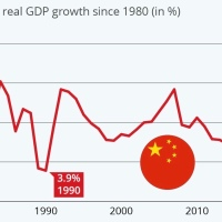 China's GDP is now $14.4 trillion. Within ten years ...
