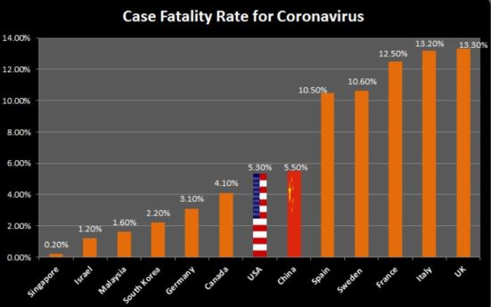 Fatality Rate by countries April 17 v2