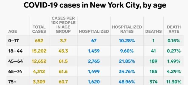 NYC Coronavirus Demographics