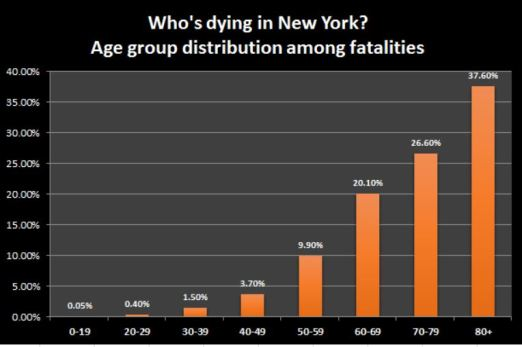 NY Age group distribution among fatalities