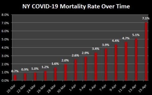 NY Mortality Rate Over Time -- 10x in a month