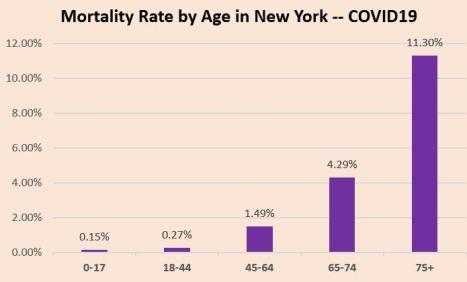 covid CFR - age