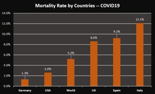 covid CFR - countries