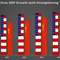 The Math of How China Surpasses USA in 5 Years