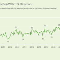 Polls That Show American Dissatisfaction With Politics, Economy, Media and More